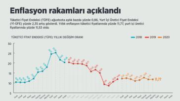 Enflasyon rakamları açıklandı enflasyon rakamlari aciklandi